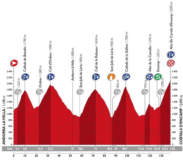 Vuelta 2015 Route stage 11: Andorra la Vella