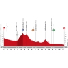 Vuelta 2015: Profile stage 12 source: lavuelta.com