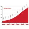 Vuelta 2015: Climb details Alto de Beratón - source: lavuelta.com