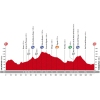 Vuelta 2015: Profile stage 13 source: lavuelta.com