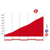 Vuelta 2015: Final kilometres stage 14 - source: lavuelta.com