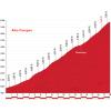 Vuelta 2015 stage 14: Climb details Alto Campoo - source: lavuelta.com