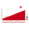 Vuelta 2015: Final kilometres stage 16 - source: lavuelta.com
