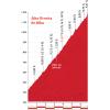 Vuelta 2015 stage 16: Climb details Alto Ermita de Alba - source: lavuelta.com