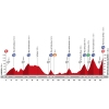 Vuelta 2015: Profile stage 16 source: lavuelta.com