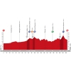 Vuelta 2015: Profile stage 18 source: lavuelta.com