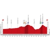 Vuelta 2015: Profile stage 19 source: lavuelta.com
