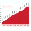Vuelta 2015 stage 3: Climb details Puerto del León - source: lavuelta.com