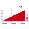 Vuelta 2015: Final kilometres stage 7 - source: lavuelta.com