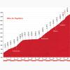 Vuelta 2015 stage 7: Climb details Alto de Capileira - source: lavuelta.com