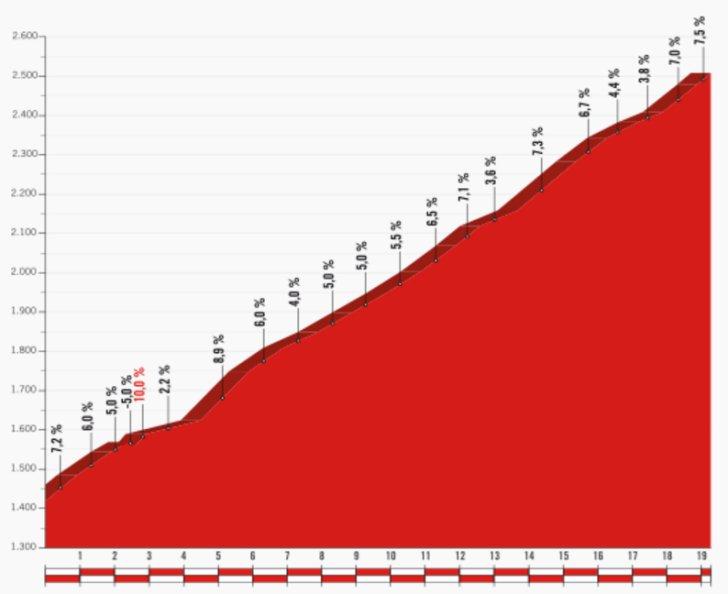 Vuelta 2017 Withdrawals