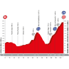 Vuelta 2017 Profile 15th stage: Alcalá la Real - Sierra Nevada - source: lavuelta.com