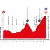 Vuelta 2017 Profile 15th stage: Alcalá la Real - Sierra Nevada - source: lavuelta.com