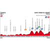 Vuelta 2017 Profile 18th stage: Suances - Santo Toribio de Liébana - source: lavuelta.com