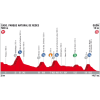 Vuelta 2017 Profile 19th stage: Parque de Redes - Gijón - source: lavuelta.com