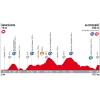 Vuelta 2017 Profile 5th stage: Benicassim - Ermita Santa Lucia - source: lavuelta.com