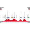 Vuelta 2017 Profile 6th stage: Villareal - Sagunto - source: lavuelta.com