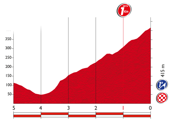 Vuelta 2017 Results