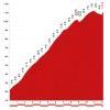 Vuelta a España 2018 stage 15: Details Lagos de Covadonga - source lavuelta.com
