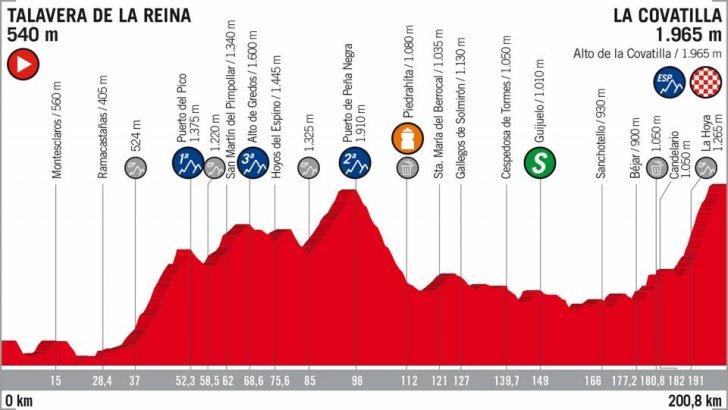 Vuelta 2018 Route Stage 9 Talavera De La Reina La Covatilla