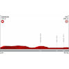Vuelta a España 2019: profile 10th stage - source:lavuelta.es