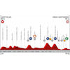 Vuelta a España 2019: profile 11th stage - source:lavuelta.es