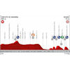 Vuelta a España 2019: profile 12th stage - source:lavuelta.es