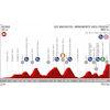 Vuelta 2019 Route stage 13: Bilbao – Los Machucos