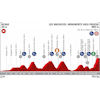 Vuelta a España 2019: profile 13th stage - source:lavuelta.es