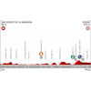 Vuelta a España 2019: profile 14th stage - source:lavuelta.es