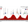 Vuelta a España 2019: Profile 15th stage - source:lavuelta.es