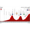 Vuelta a España 2019: profile 16th stage - source:lavuelta.es