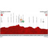 Vuelta a España 2019: profile 17th stage - source:lavuelta.es