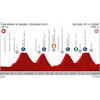 Vuelta a España 2019: Profile 18th stage - source:lavuelta.es