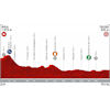 Vuelta a España 2019: profile 19th stage - source:lavuelta.es