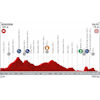 Vuelta a España 2019: profile 2nd stage - source:lavuelta.es