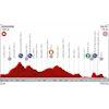 Vuelta 2019 Route stage 2: Benidorm – Calpe