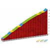 Vuelta a España 2019: Puerto de Pedro Bernardo - source:lavuelta.es