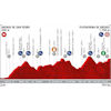 Vuelta a España 2019: Profile 20th stage - source:lavuelta.es