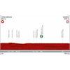 Vuelta a España 2019: Profile 21st stage - source:lavuelta.es