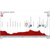 Vuelta a España 2019: profile 3rd stage - source:lavuelta.es