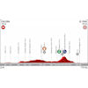 Vuelta a España 2019: Profile 4th stage - source:lavuelta.es