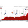 Vuelta a España 2019: Profile 5th stage - source:lavuelta.es