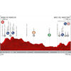 Vuelta a España 2019: Profile 6th stage - source:lavuelta.es