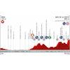 Vuelta a España 2019: Profile 7th stage - source:lavuelta.es