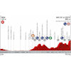 Vuelta a España 2019: profile 7th stage - source:lavuelta.es