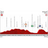 Vuelta a España 2019: profile 8th stage - source:lavuelta.es