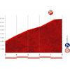 Vuelta a España 2019: finale 9th stage - source:lavuelta.es