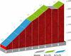 Vuelta a España 2019: Coll d'Ordino - source:lavuelta.es