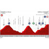 Vuelta a España 2019: profile 9th stage - source:lavuelta.es
